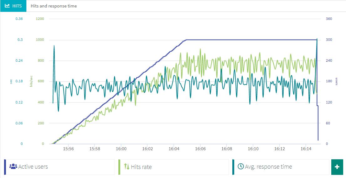 default-line-chart
