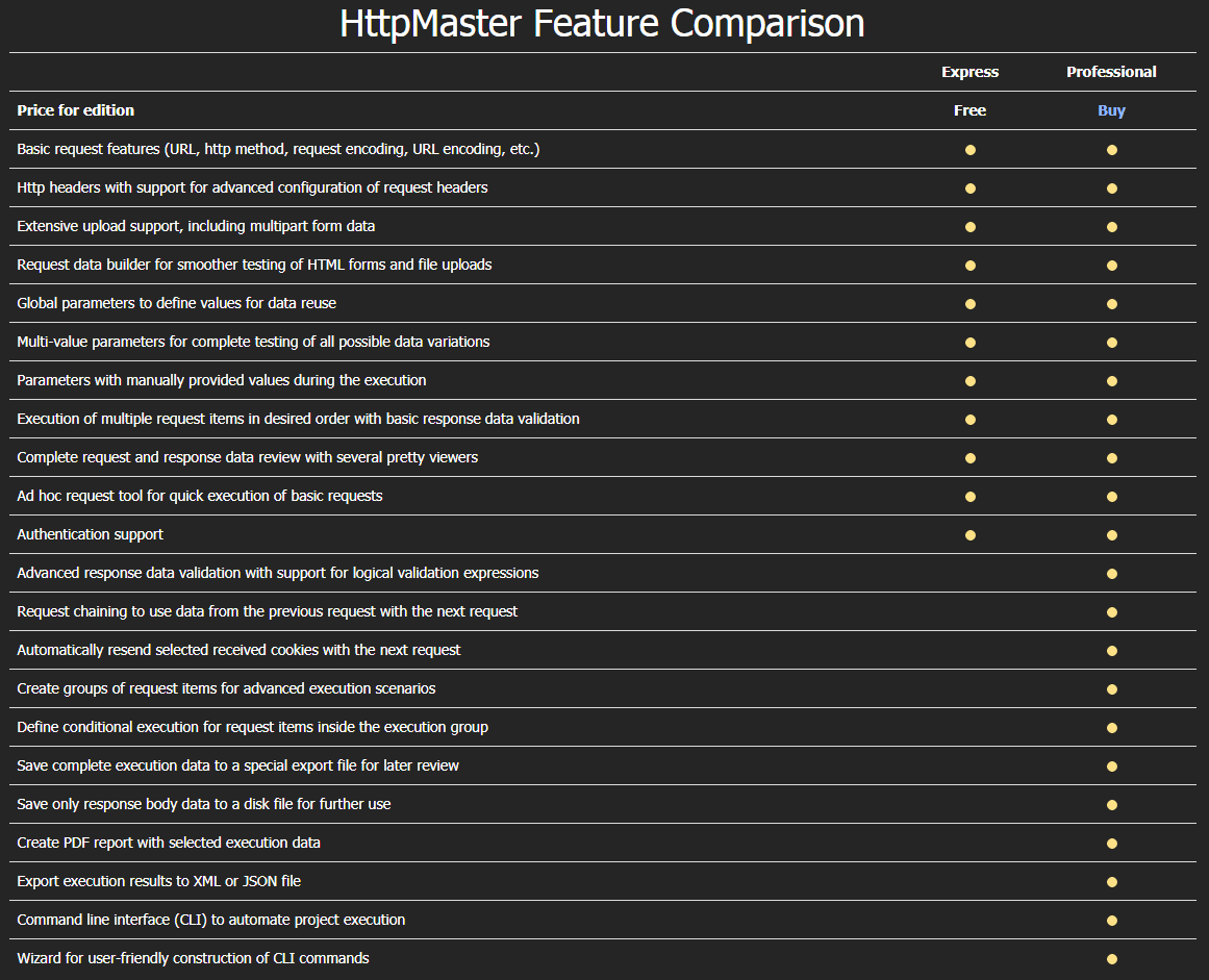 HttpMaster Features Comparison