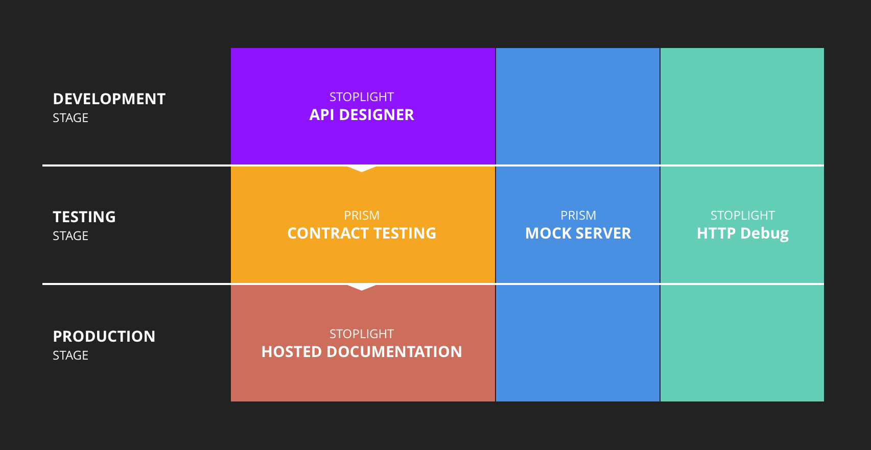 API Testing Tools: The Ultimate Guide (20+ Eye-Catching