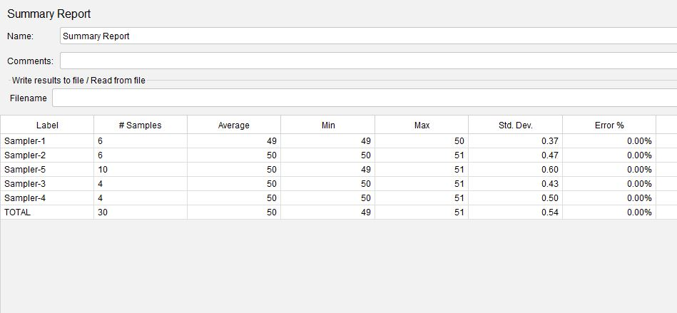 JMeter Interleave Controller Summary Report