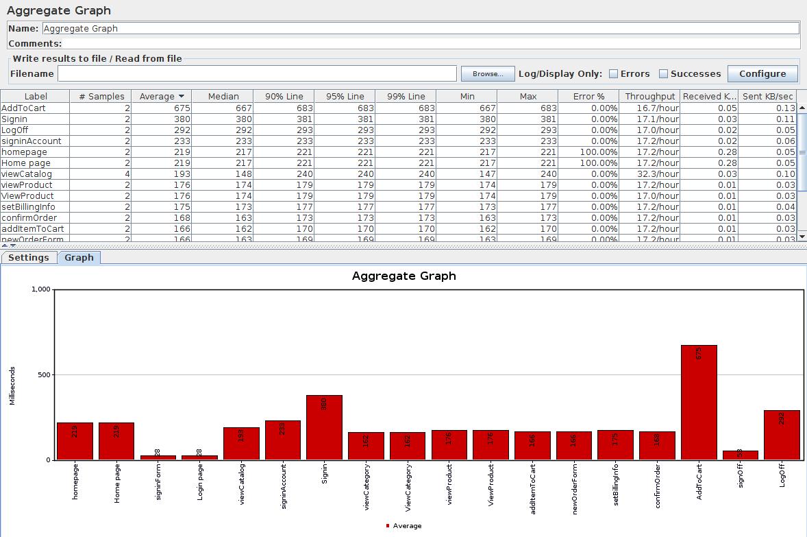 JMeter Aggregate Graph