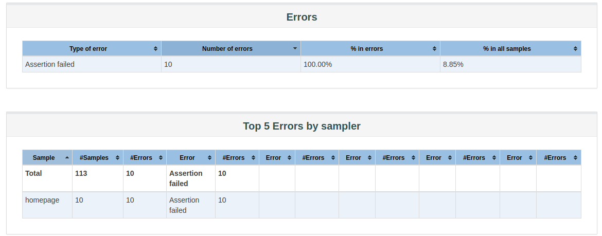 JMeter HMTL Report Errors