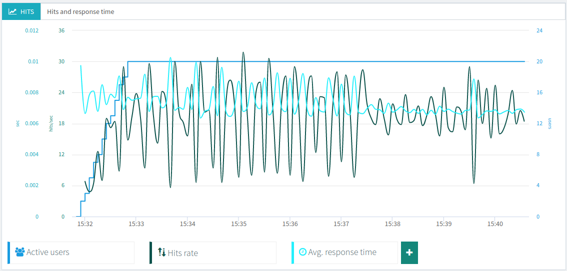 OctoPerf Hit And Response Time Graph