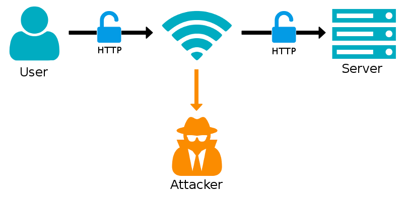 HTTP Passive Sniffing