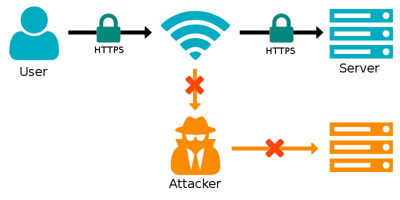 HTTPS is safer