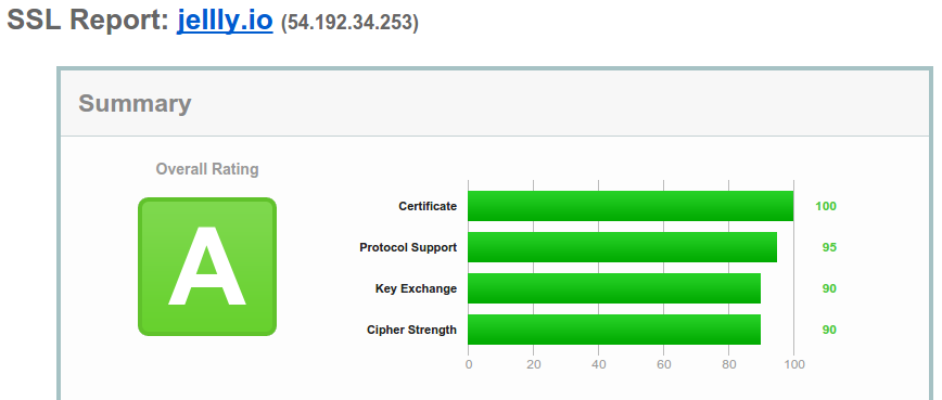 OctoPerf.com SSL Grade A