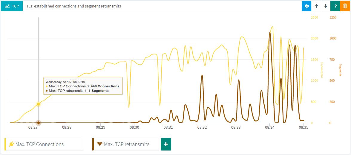 TCP metrics graph