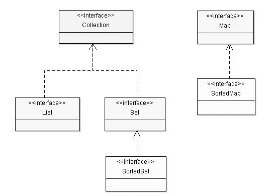 Class Hierarchy inside JDK