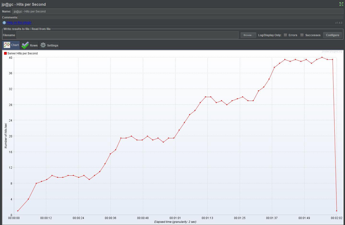 hits per second graph
