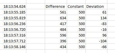 Gaussian Random Timer Results Analysis