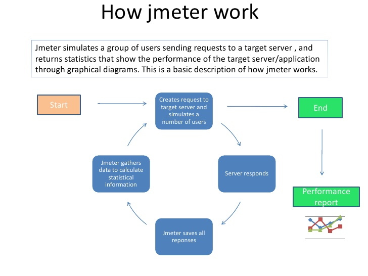 How JMeter Works