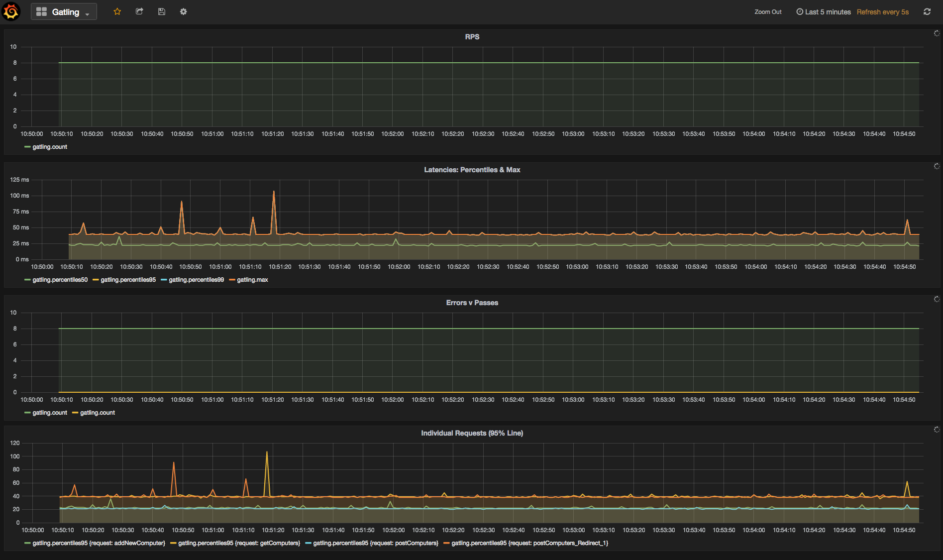 Gatling - Grafana