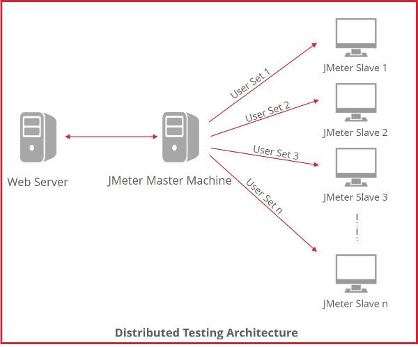 JMeter Distributed Testing