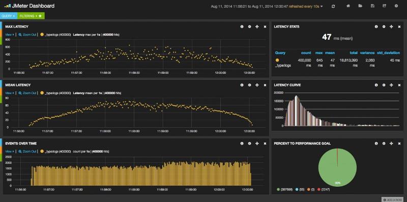JMeter vs Gatling Tool - Load Testing - OctoPerf