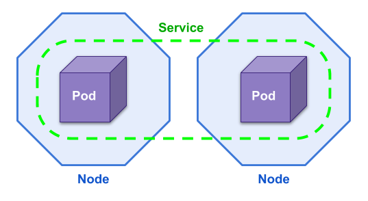 How to Deploy a Frontend on Kubernetes? - Kraken - OctoPerf