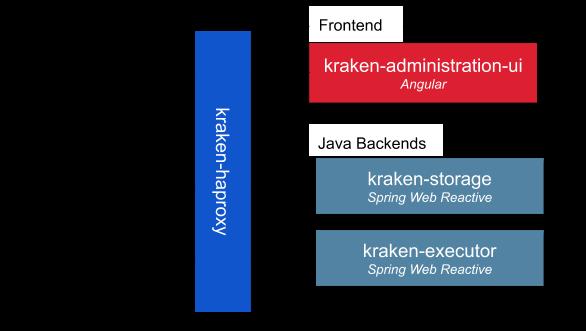 Kraken Admin Architecture