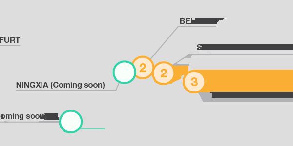 New Load Testing Region