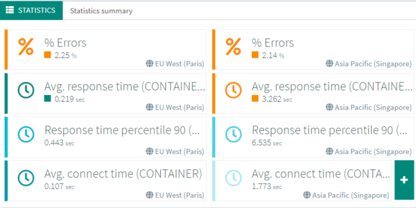 OctoPerf 11.6 - Automatic SLAs and other quality of life features