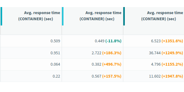OctoPerf 11.7 - Pacing, Monitoring, Dynatrace and More