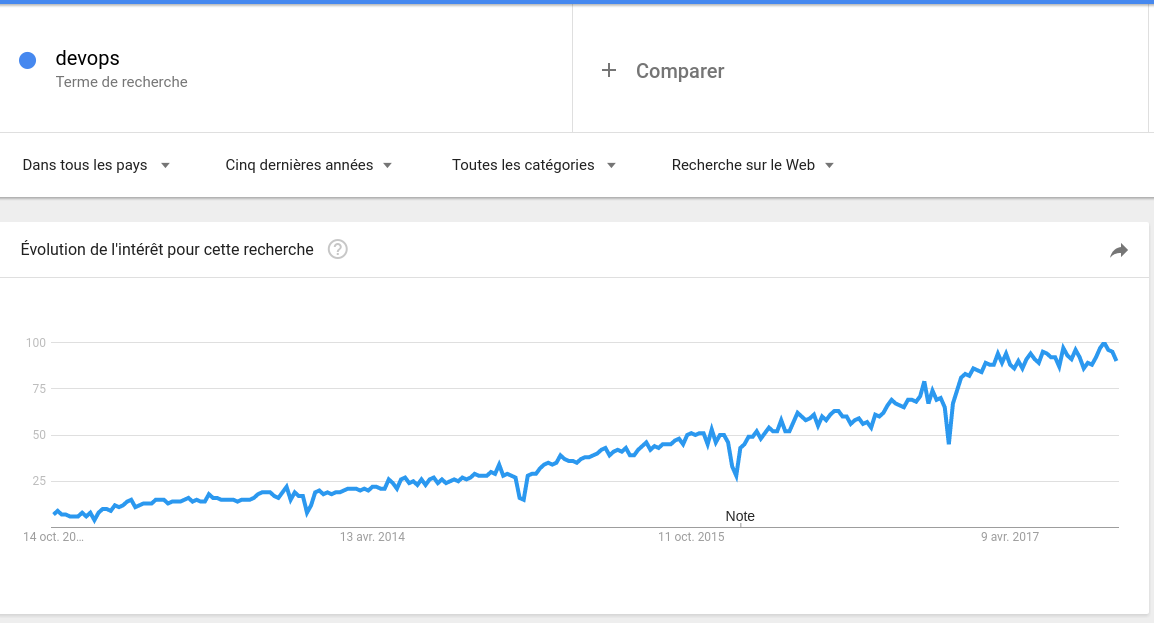 Devops Google Trends