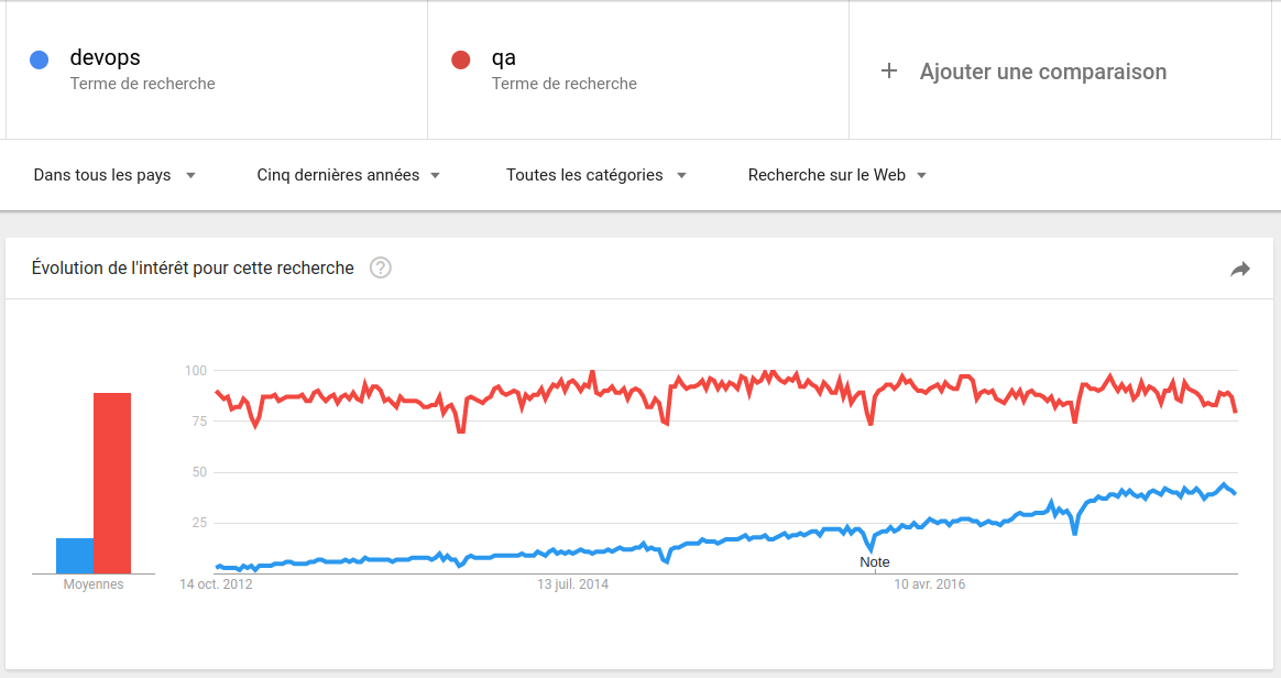 Devops Vs QA Google Trends