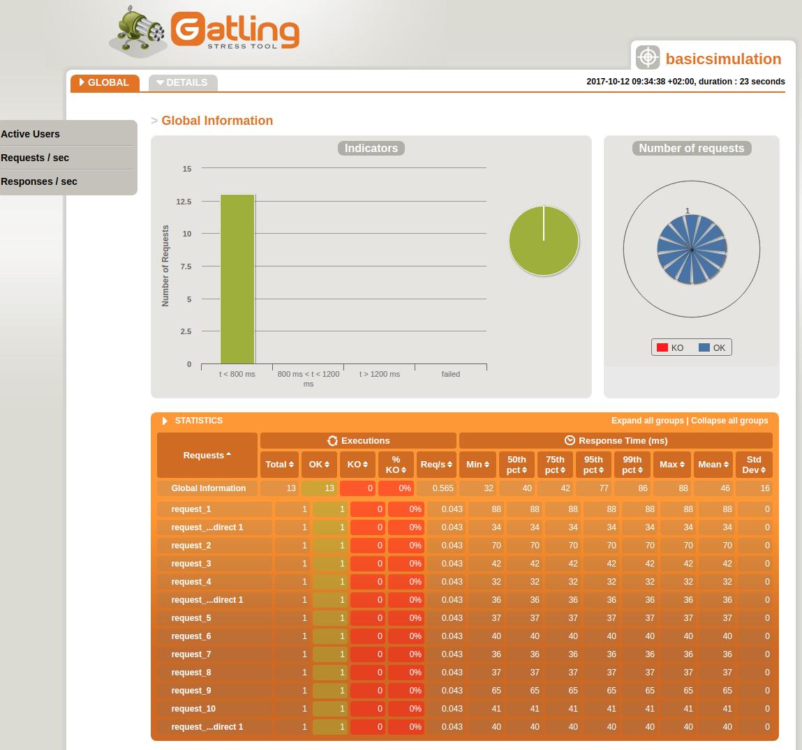 Gatling HTML Report