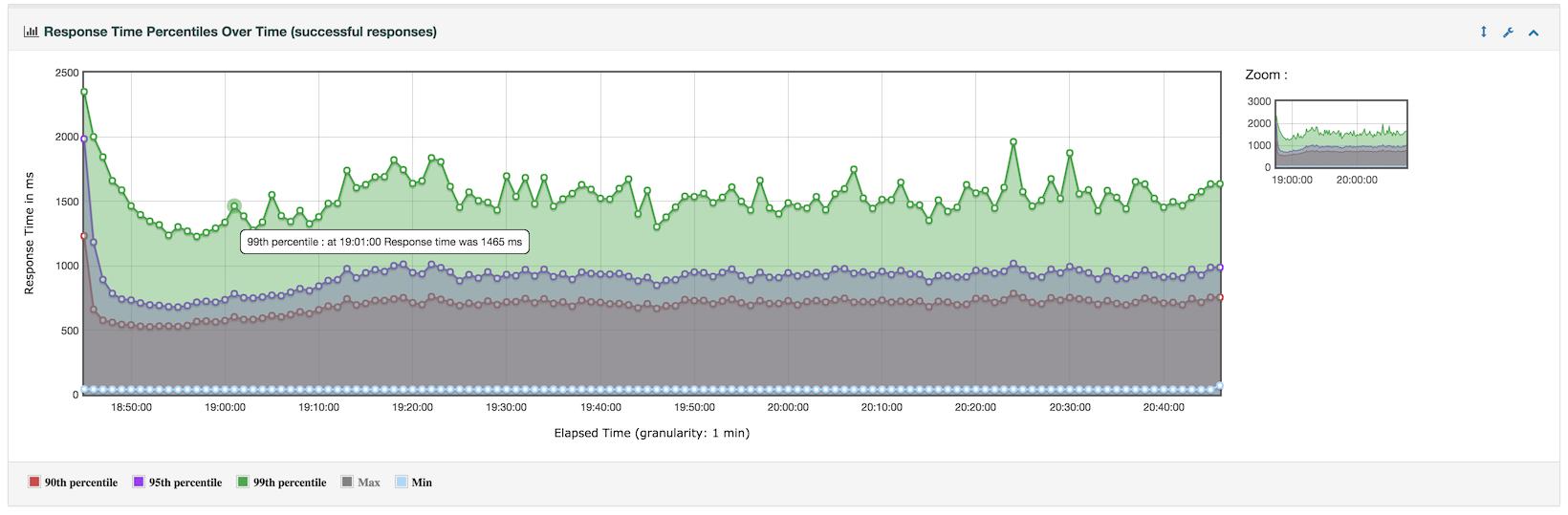 JMeter Results