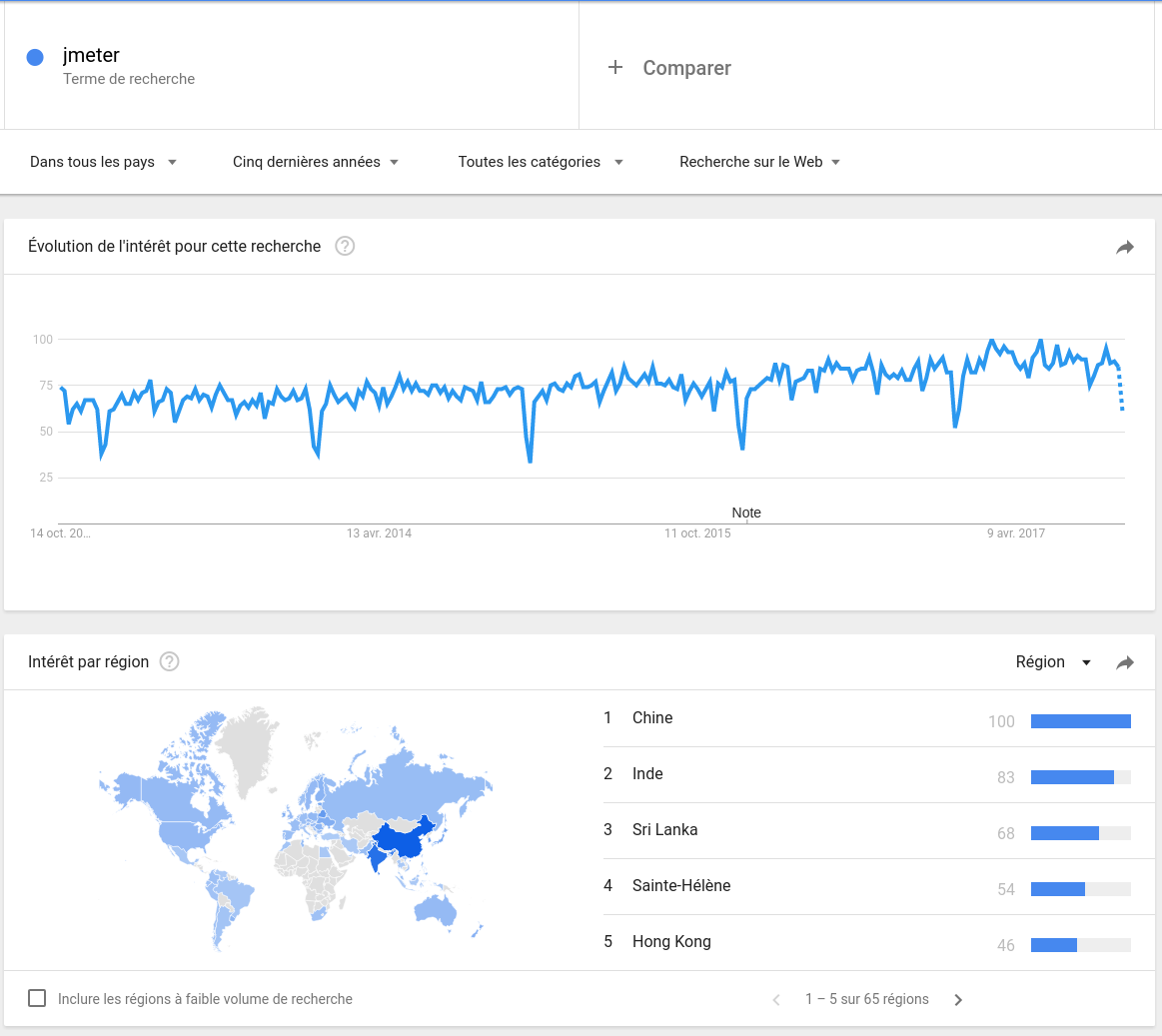 JMeter Google Trends