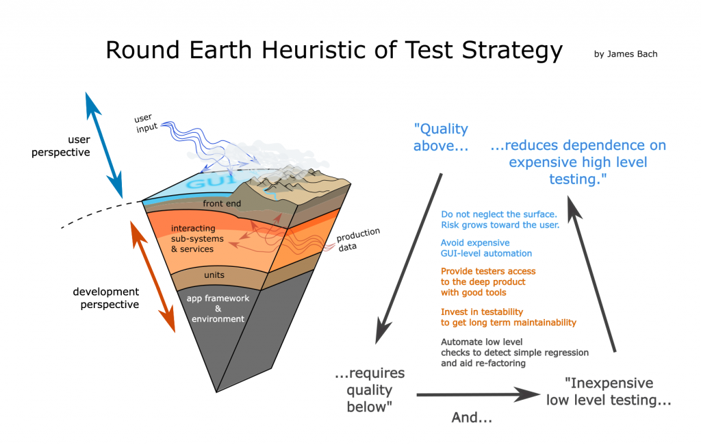 round-earth-heuristic