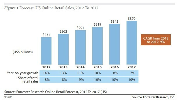 Online E-commerce Growth