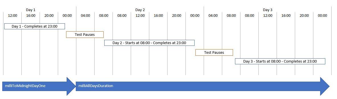 Test duration