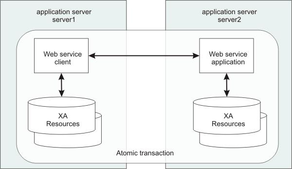 WS-AtomicTransaction
